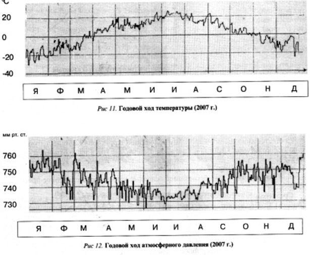 Климатические условия калтана