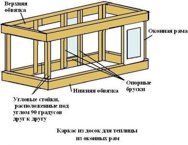 Схема устройства каркаса и размещения оконных рам на нём