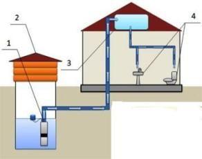 Водоснабжение частного дома из скважины или колодца
